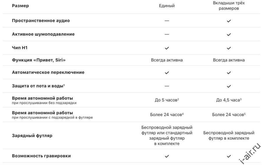Сравнение характеристикAirPods и AirPods PRO